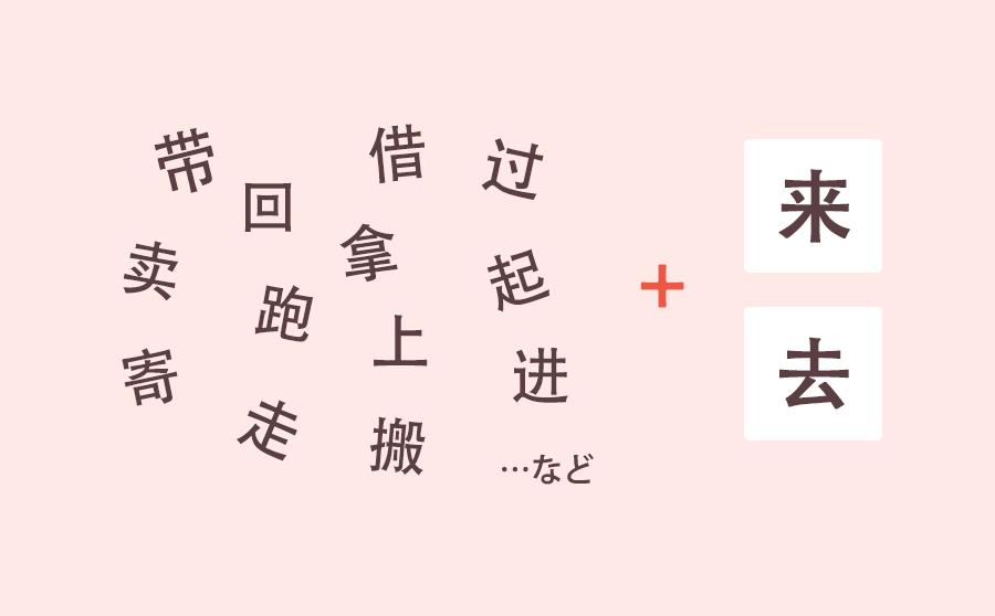 方向補語単純型Ⅰ、来と去