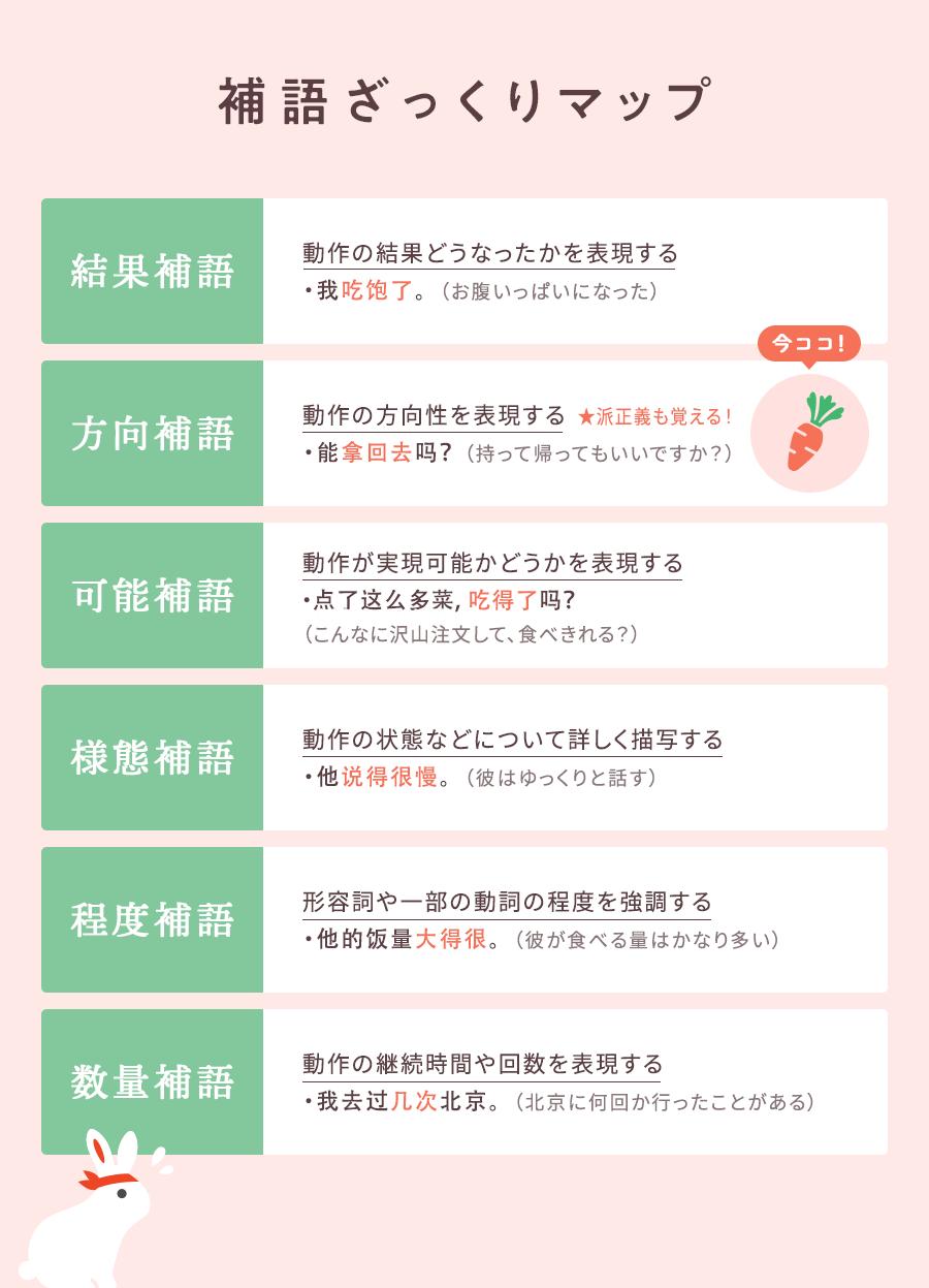 補語のおさらい…結果補語、方向補語、可能補語、様態補語、程度補語、数量補語
